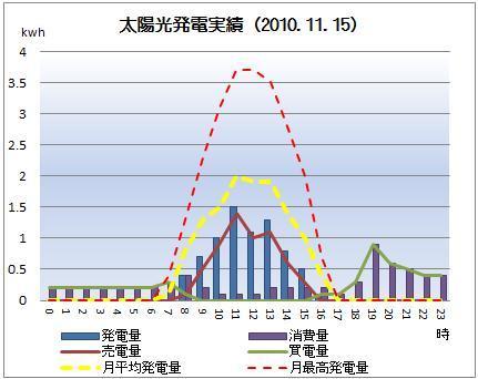 太陽光発電&ECO~かーずのLovin' Life~-solar20101115