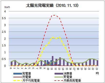 太陽光発電&ECO~かーずのLovin' Life~-solar20101113
