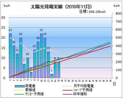 太陽光発電&ECO~かーずのLovin' Life~-solar20101115-2