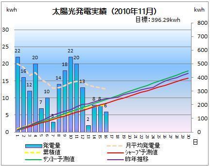 太陽光発電&ECO~かーずのLovin' Life~-solar20101116-2