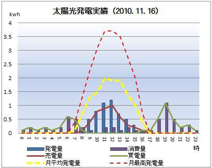 太陽光発電&ECO~かーずのLovin' Life~-solar20101116