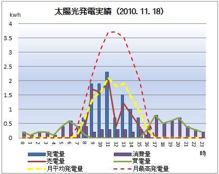 太陽光発電&ECO~かーずのLovin' Life~-solar20101118