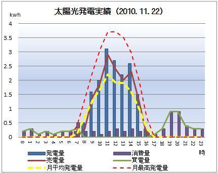 太陽光発電&ECO~かーずのLovin' Life~-solar20101122