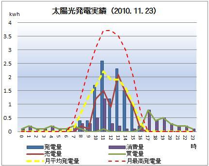太陽光発電&ECO~かーずのLovin' Life~-solar20101123