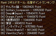 ころころころ日記-PV点数