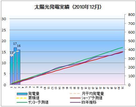 太陽光発電&ECO~かーずのLovin' Life~-solar20101203-2