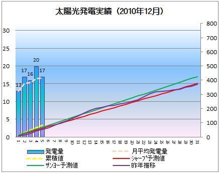 太陽光発電&ECO~かーずのLovin' Life~-solar20101205-2