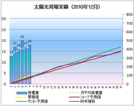太陽光発電&ECO~かーずのLovin' Life~-solar20101206-2