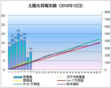 太陽光発電&ECO~かーずのLovin' Life~-solar20101208-2
