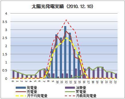 太陽光発電&ECO~かーずのLovin' Life~-solar20101210