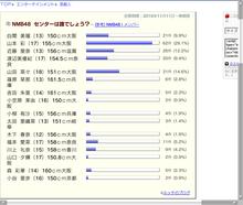 $RuChannel~NMB48・GT5・ノア~-センター投票