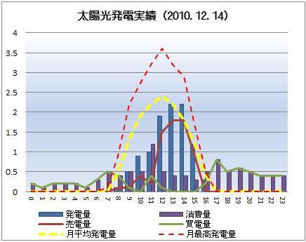 太陽光発電&ECO~かーずのLovin' Life~-solar20101214