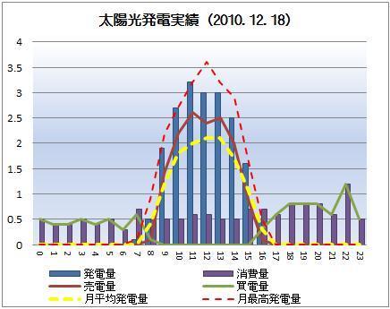 太陽光発電&ECO~かーずのLovin' Life~-solar20101218