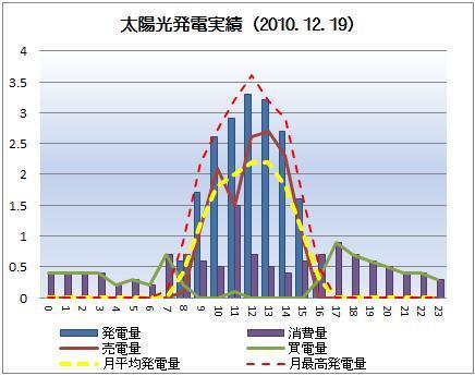 太陽光発電&ECO~かーずのLovin' Life~-solar20101219