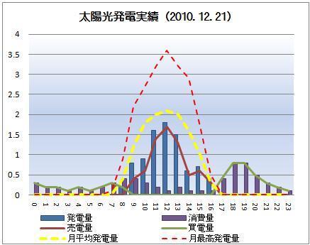 太陽光発電&ECO~かーずのLovin' Life~-solar20101221