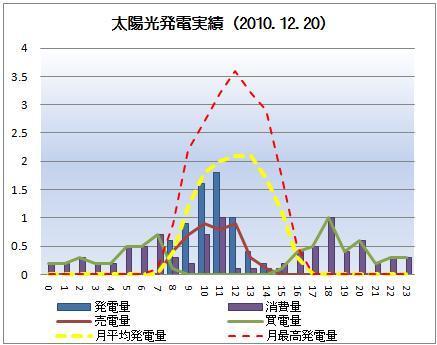 太陽光発電&ECO~かーずのLovin' Life~-solar20101220