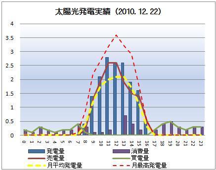 太陽光発電&ECO~かーずのLovin' Life~-solar20101222
