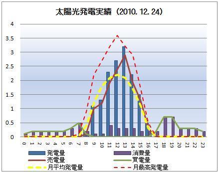 太陽光発電&ECO~かーずのLovin' Life~-solar20101224