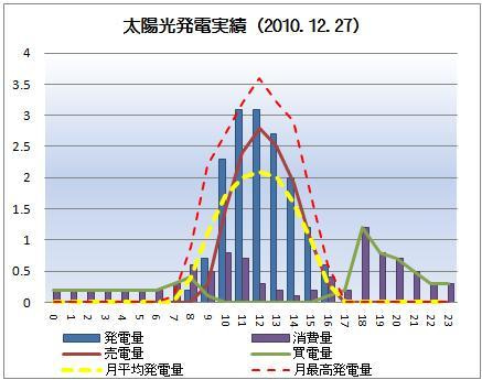 太陽光発電&ECO~かーずのLovin' Life~-solar20101227
