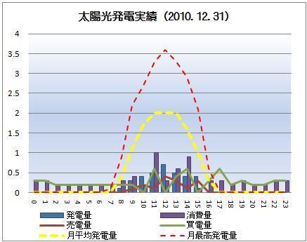 太陽光発電&ECO~かーずのLovin' Life~-solar20101231