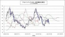 COTレポートの読み方-ドル一目週20110128