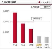 朝霞台、志木周辺の居酒屋日記-携帯代料金グラフ