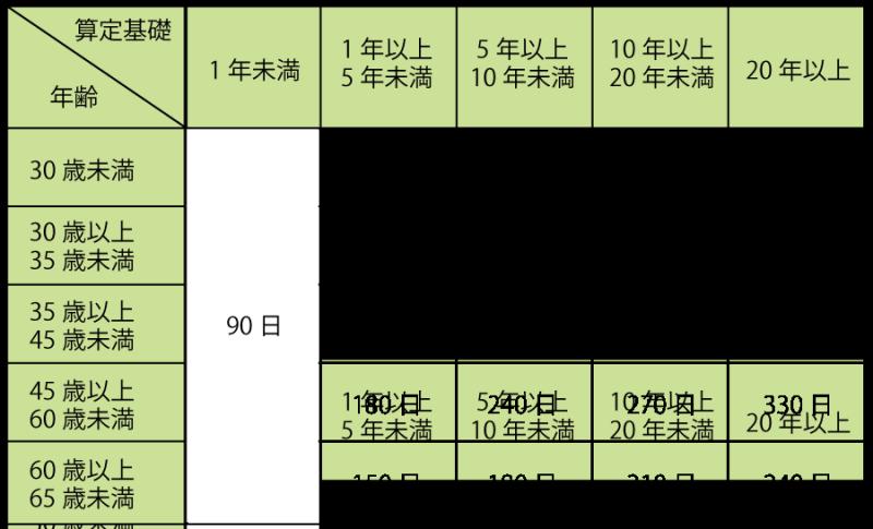 $目で覚える語呂合わせ! ~社労士受験対策~