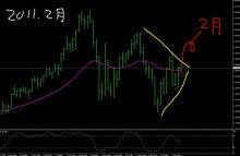 $FXシステムトレード 予測あり? のブログ-0221 EURUSD 月足