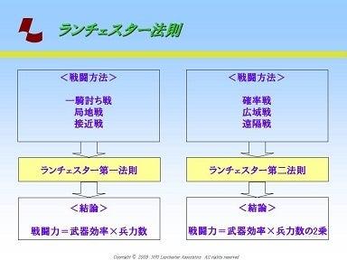 習刊!ランチェスター流@加速経営エクササイズ-401