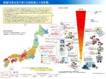 社長ブログ|WEBマーケティングのファブリッジ【今は原発事故関連の記事】-放射線と人体影響