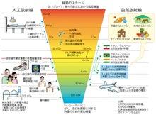 中部電力 放射線がもたらす人体への影響 - 放射線 …