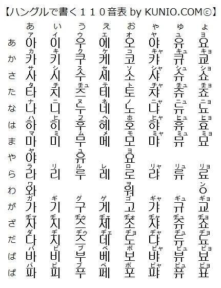 ★韓国語&ハングル勉強会 ... : ひらがな 書き方 : ひらがな