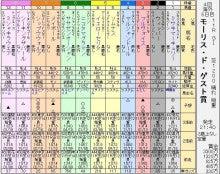 競馬伝説~シルバームーン牧場の軌跡-Mゲスト賞出馬表