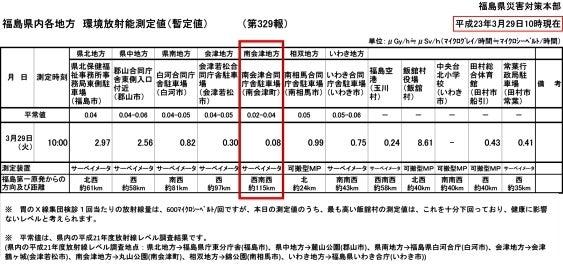 たかつえスタッフがおくる☆Takatsue's Back door-環境放射能測定値in南会津 [2011.03.29]
