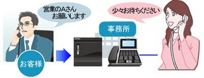 株式会社NIKのブログ-お客様と事務所通話