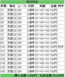 競馬新聞を攻略!毎月10万円稼ぐ法則の作り方-0429kt9