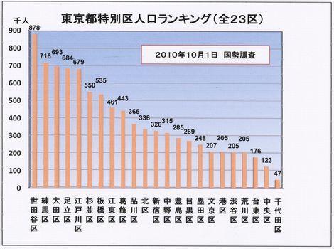 東京都特別区(23区)の人口ランキング