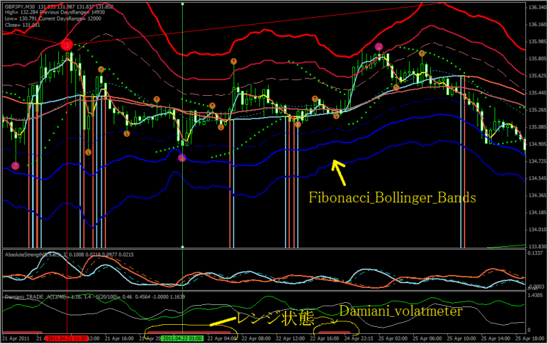 Fibonacci and bollinger bands