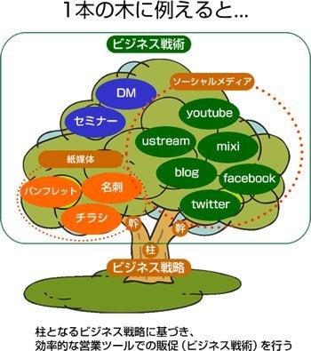$WEBビジネス戦略