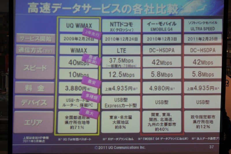 NEC特選街情報 NX-Station Blog-高速データサービスの各社比較