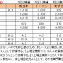 監査法人業界分析【3…
