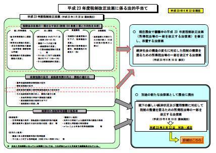 姫路で働くコンシェルジュ税理士のブログ