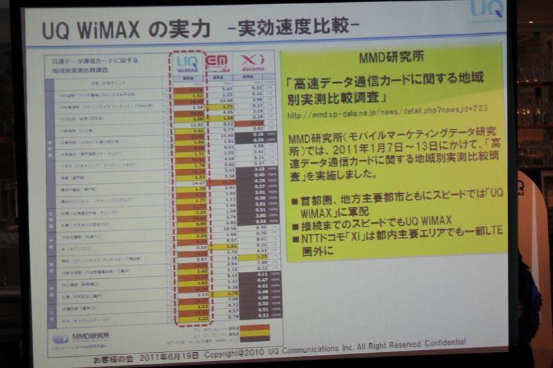 NEC特選街情報 NX-Station Blog-UQ WiMAXの実力 実行速度比較