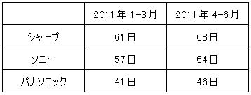 依田会計IT室長によるOBC奉行活用術-家電3社 在庫効率悪化
