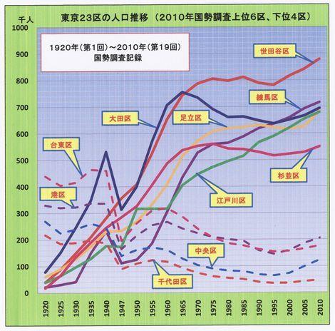 東京都特別区(23区)の人口推移 続編|熟年社労士の徒然雑記帳