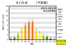 子供の紫外線対策について考えよう!-saitama