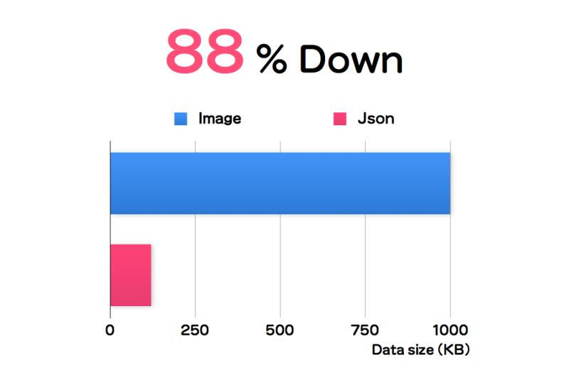 容量88%減