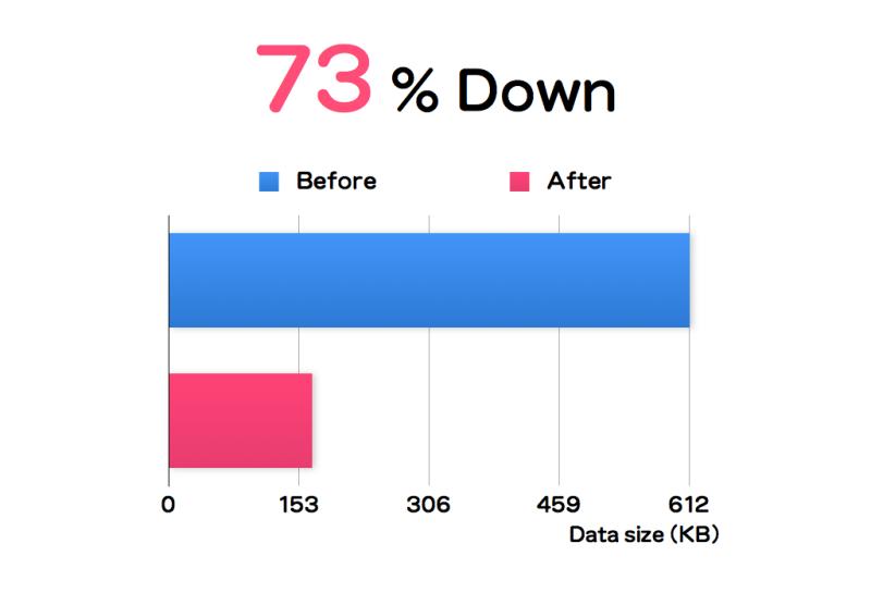 gzip圧縮で73%削減