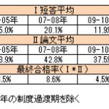 会計士試験の分析【3…