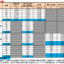 会計士試験の分析【1…